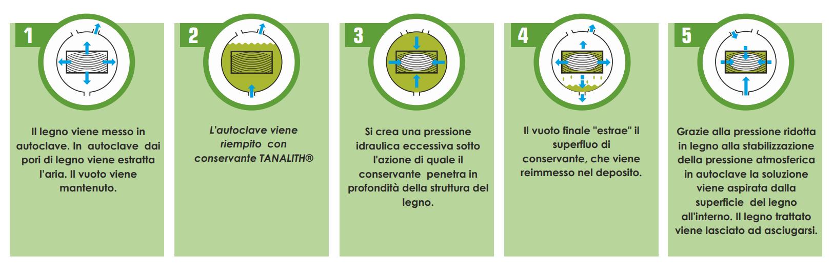 Processo di impegnazione del Legno - NextradeItalia
